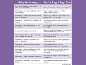 EdTech Use Chart